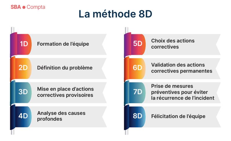 Compétences entrepreneurials: résolution de problèmes avec la méthode 8D