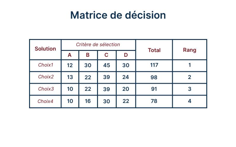 La matrice de décision vous aide à prendre une décisions