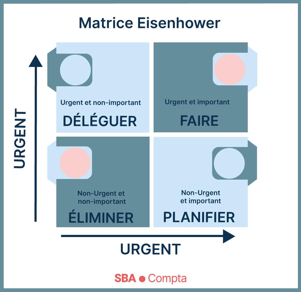 Compétences organisationnelles: déléguer à l'aide d'une Matrice Eisenhower